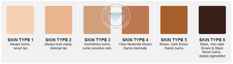 Laser hair removal skin types scale